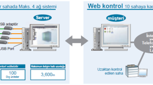 Fujitsu VRF Plus – Dokunmatik Panel Kumanda (Touch Kontrol)